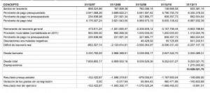 cuadro deuda_2007_2011